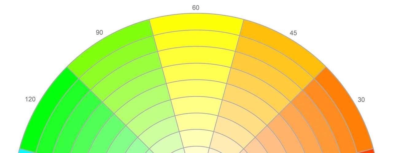 O conceito dos corretivos coloridos surgiu do círculo cromático ou roda de cores, em que cores opostas, conhecidas como complementares, se neutralizam