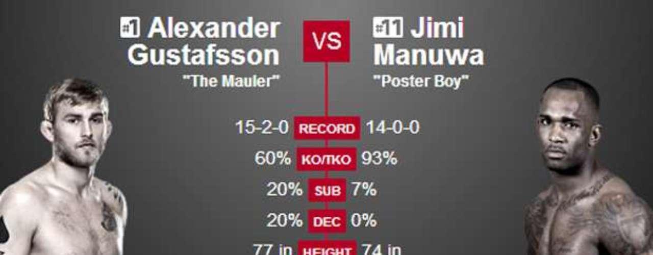 11º Alexander Gustafsson x Jimi Manuwa, no dia 8 de março, em Londres (ING) Pode dar a chance de lutar pelo cinturão do meio-pesado