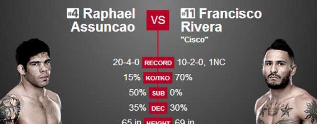 12º Raphael Assunção x Francisco Rivera, no dia 22 de fevereiro, em Las Vegas (EUA) Pode dar a chance de lutar pelo cinturão do peso galo