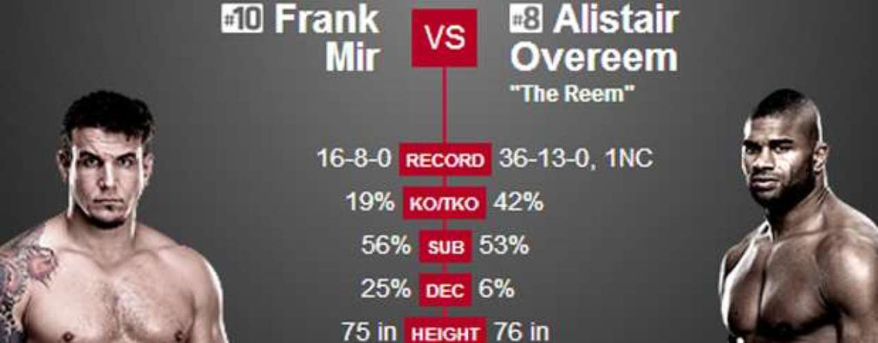14º Frank Mir x Alistair Overeem, no dia 1 de fevereiro, em Newark (EUA) Vale o \