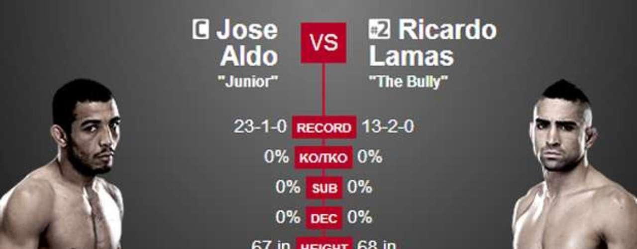 2º José Aldo x Ricardo Lamas, no dia 1 de fevereiro, em Newark (EUA) Vale o cinturão dopesopena