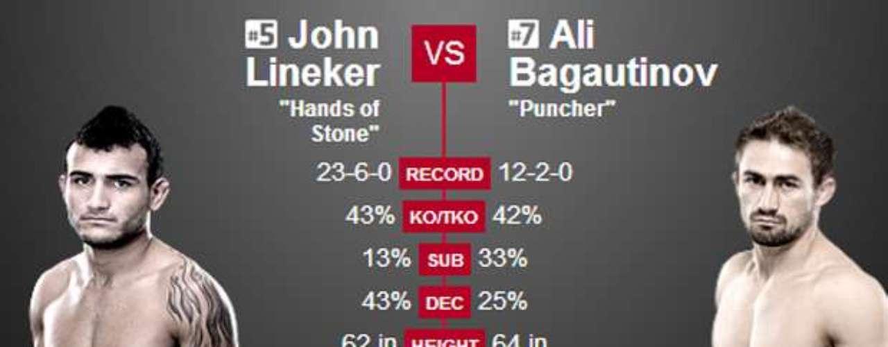 7º John Lineker x Ali Baugatinov, no dia 1 de fevereiro, em Newark (EUA) Pode dar a chance de lutar pelo cinturão do peso mosca