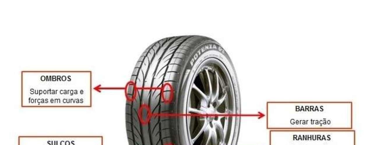 Um pneu não é apenas uma peça de borracha colocada no carro. Ele é possui várias partes que ocompõem para que tenha o melhor funcionamento