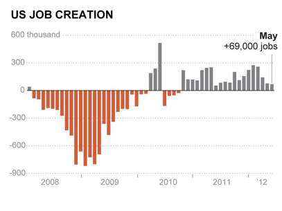 This AP graphic shows U.S. Job creation in May from 2008-2012. Only 69,000 jobs were added in May, the fewest in a year, and the unemployment rate rose from 8.1 percent to 8.2 percent.  Foto: AP