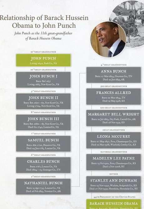 El árbol genealógico del presidente de EEUU, Barack Obama.