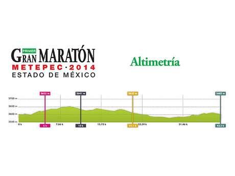 Altimetría del Maratón Metepec 2014.