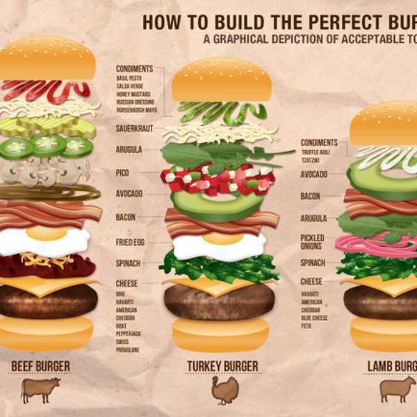 Как сделать правильные гамбургеры 737