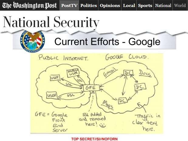 Gráfico mostra como funcionaria grampo da agência americana aos servidores de gigantes da internet Foto: Washington Post / Reprodução