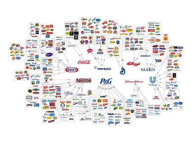 Dez empresas controlam 499 produtos vendidos no mundo Foto: Reprodução