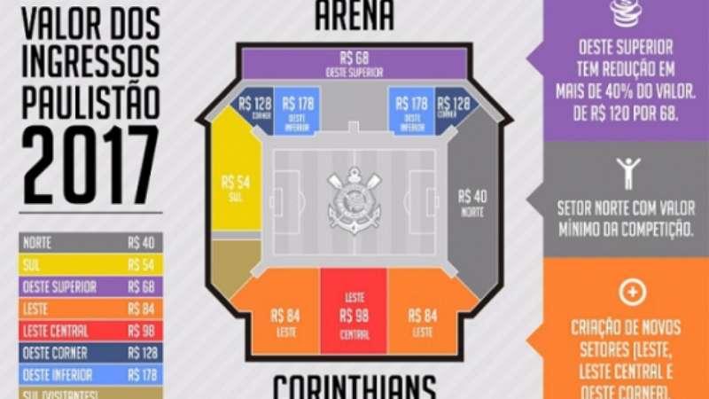 affb3fdf5d938 Corinthians cria setores e define novos preços de ingressos na Arena