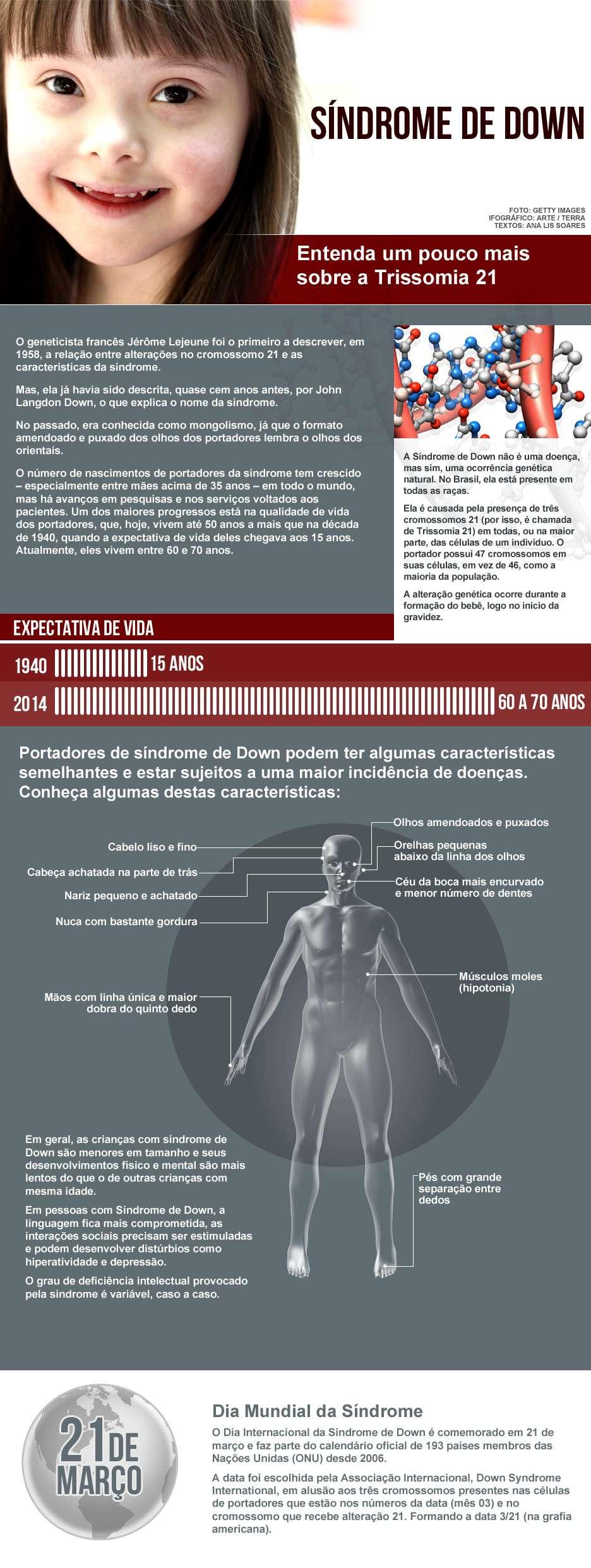 Sindrome de down, arte terra, infografico
