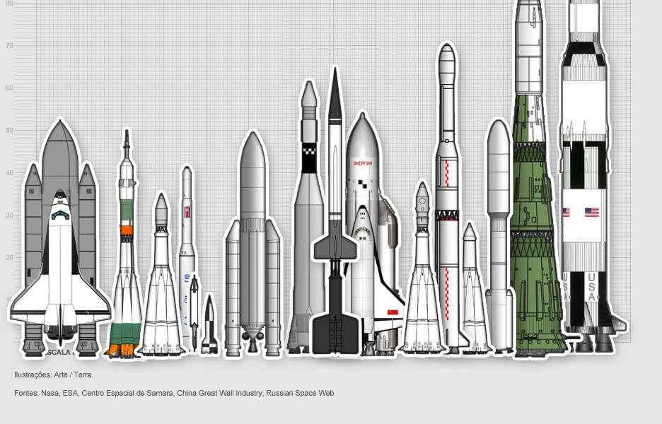A evolução dos foguetes