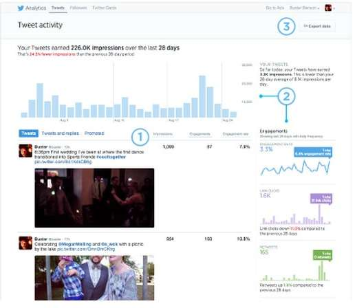 Twitter lança painel de estatísticas para usuários comuns