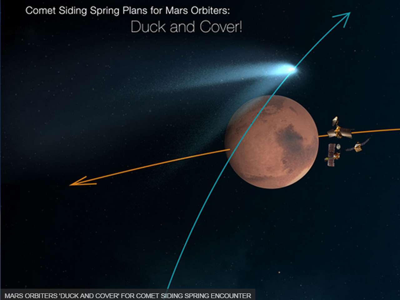 Los 'ojos electrónicos' de los robots en Marte están sobre el cometa Siding Spring, que rozará al planeta rojo hacia las 18H27 GMT este domingo, un evento que se produce una vez en un millón de años. Foto: NASA