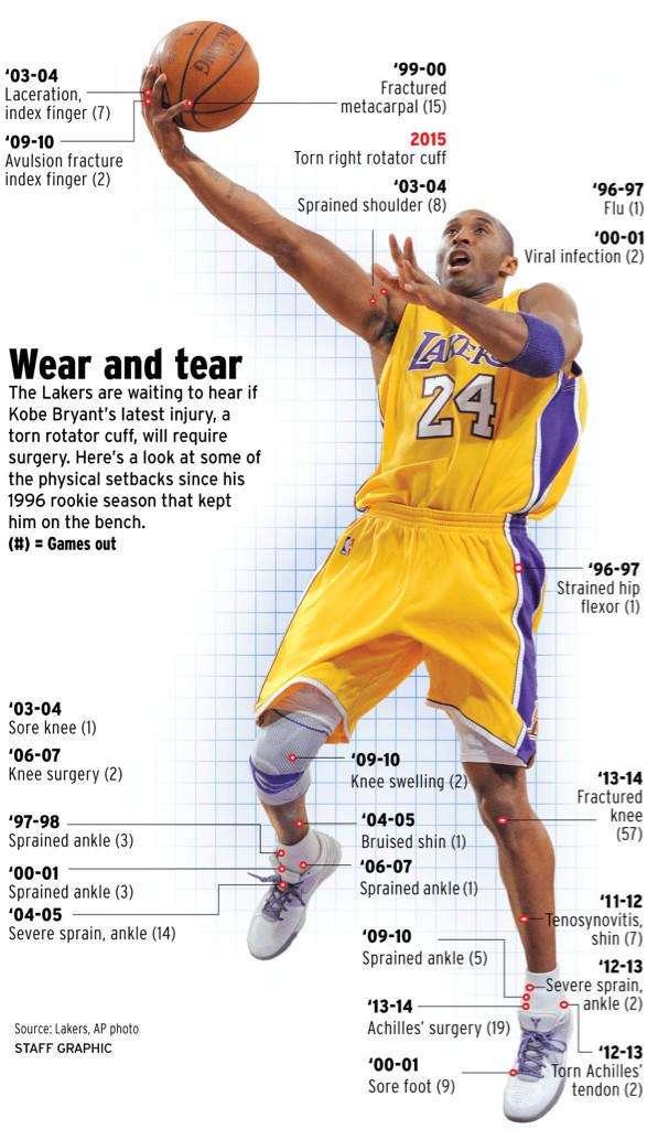 Todas las lesiones que ha sufrido Kobe Bryant en su carrera. Foto: NBA