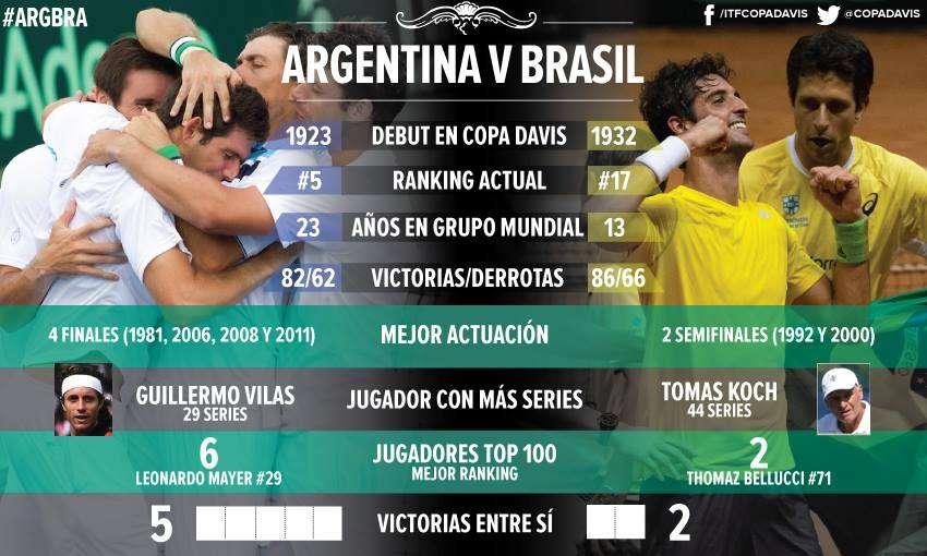 Estadísticas del duelo por la Copa Davis. Foto: Facebook AAT