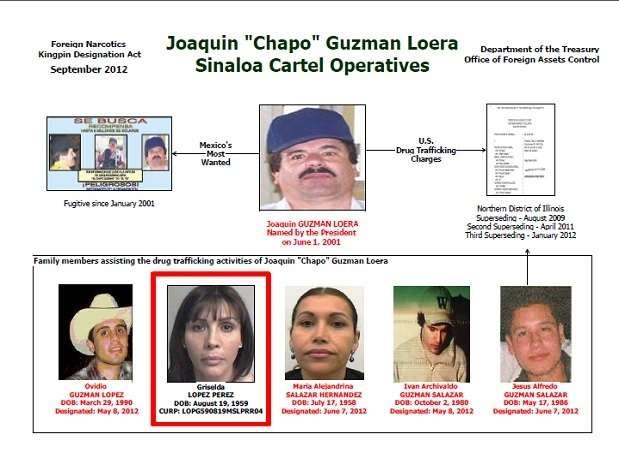 """El jueves 6 de septiembre de 2012, Estados Unidos congeló todos los bienes de Griselda López Pérez, la segunda esposa del capo del narcotráfico Joaquín """"El Chapo"""" Guzmán Loera, y prohibió a los ciudadanos hacer negocios con ella. Fue detenida en México bajo cargos no especificados por menos de un día en mayo del 2010 y después fue liberada. Se cree que varios negocios y activos de """"El Chapo"""" aún están a nombre de esta mujer, con quien el líder del Cártel de Sinaloa tuvo cinco hijos, de los cuales, uno fue asesinado por un grupo rival en 2008. Foto: Cortesía Departamento del Tesoro de Estados Unidos"""