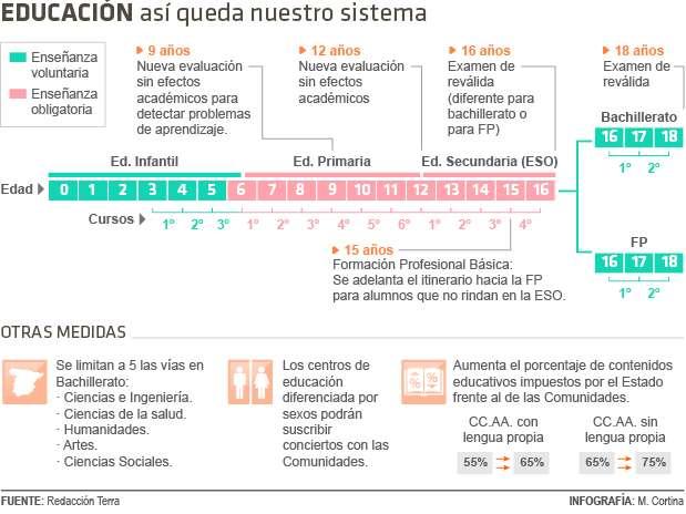 Así queda el sistema educativo Foto: Matías Cortina / Terra