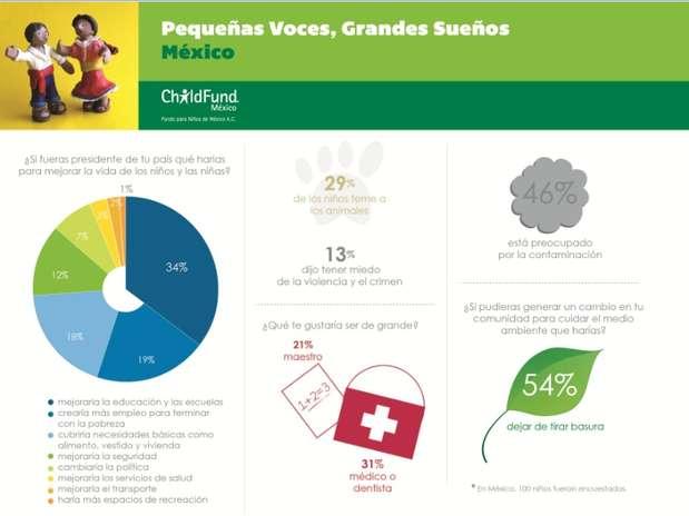 """A la pregunta \""""Si fueras presidente de tu país, ¿qué harías para mejorar la vida de los niños y las niñas?\"""", el 34 por ciento de los niños de México, dijo que mejoraría la educación y las escuelas.  Foto: Cortesía ChildFund Alliance"""
