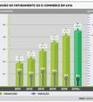 E-commerce tem previsão de crescimento de 8%, diz pesquisa