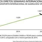 Oferta de voos internacionais semanais cresce em Guarulhos