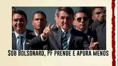 Sob Bolsonaro, PF prende e apura menos