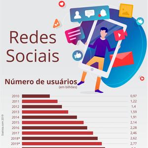 Redes Sociais: onde se espreitam criminosos digitais