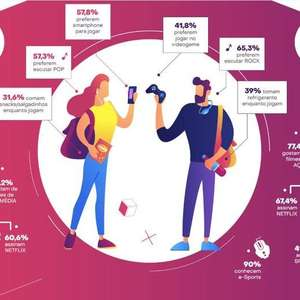 Mulheres são maioria entre jogadores no Brasil, diz pesquisa