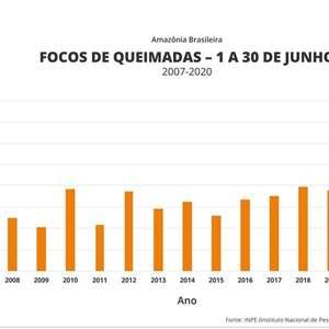 Junho registra o maior número de queimadas dos últimos ...