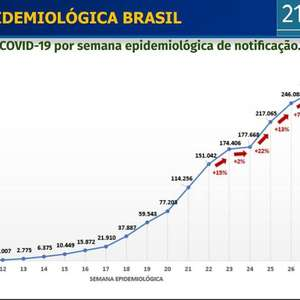 Covid-19 atinge 96,4% dos municípios; interior lidera mortes