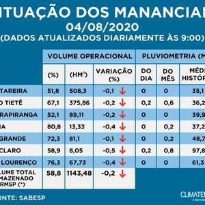 Confira a situação dos reservatórios que abastecem a Grande SP