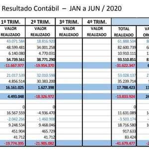 Santos registra déficit superior a R$ 40 milhões no ...