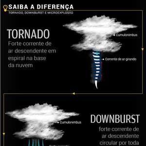 Defesa Civil confirma tornados em SC