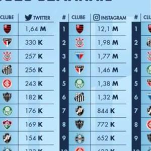 Fortaleza se torna o sexto clube com mais interações nas ...