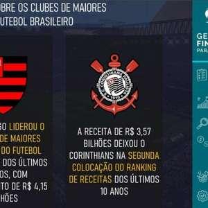 Os clubes brasileiros com maior receita de 2010 a 2019