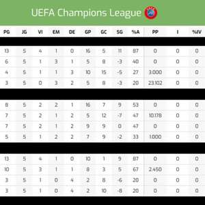 Veja a tabela da Liga dos Campeões ao fim da 5ª rodada ...