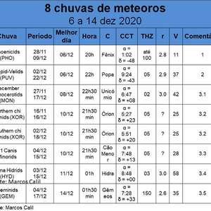 Uma ducha de meteoros: 8 chuvas de meteoros até 14 de ...