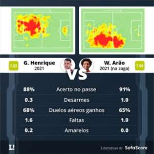Gustavo Henrique e Willian Arão: compare os números e entenda o que muda na zaga do Flamengo