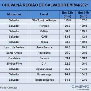 Temporais e risco de deslizamentos em Salvador