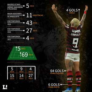 Raio-X dos 74 gols de Gabigol, maior artilheiro do ...