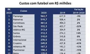 Com Atlético-MG, Cruzeiro e Corinthians no topo, clubes apresentam dívidas históricas em 2020