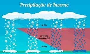 Sul do Brasil ainda pode ter neve, ventania e ressaca