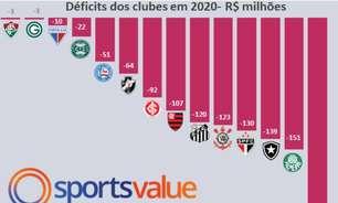 Pandemia faz os maiores clubes do Brasil registrarem déficits de R$ 1 bilhão. Veja o ranking