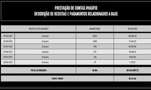 #VasPix já gerou mais de R$ 400 mil em doações; gerente da base do Vasco, Carlos Brazil agradece