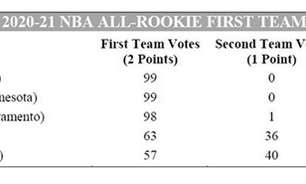 NBA divulga times de novatos da temporada