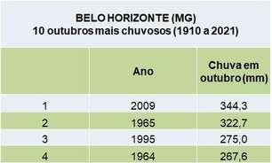 BH está tendo o outubro mais chuvoso em 112 anos