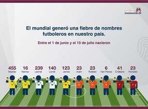 Homenageado, Neymar dá nome a quase 500 crianças no Peru