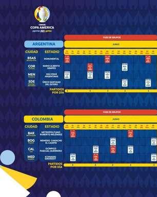 Conmebol busca vacinas para garantir pública na Copa América