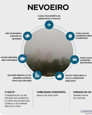 Risco de nevoeiro no Sul e Sudeste neste final de semana