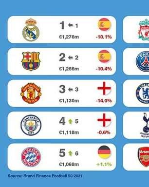 Projeto fracassado da Superliga Europeia faz marcas dos clubes despencarem R$ 3,8 bilhões